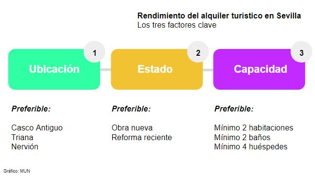 Rentabilidad alquiler turístico en Sevilla. Factores clave